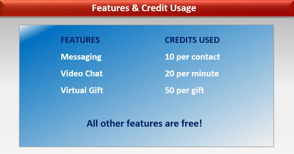 Features and Credit Usage